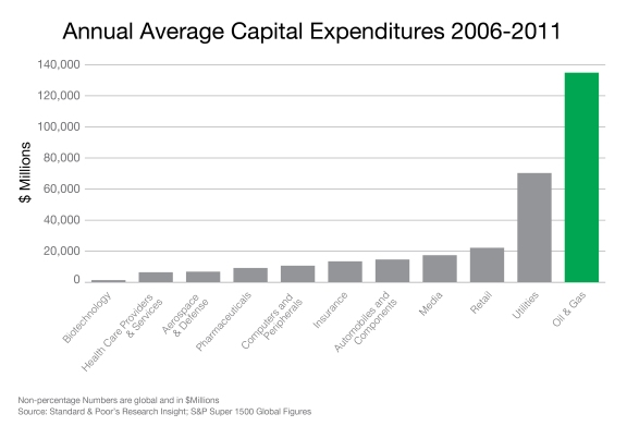 AnnualAvgCapitalExpenditures_2006-2011_(3)
