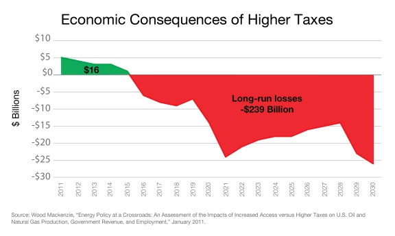 Economic_Consequences_Higher_Taxes_(3)