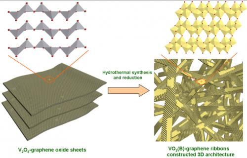 Hybrid ribbons a gift for powerful batteries: Vanadium oxide