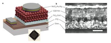 QD Solar Chip