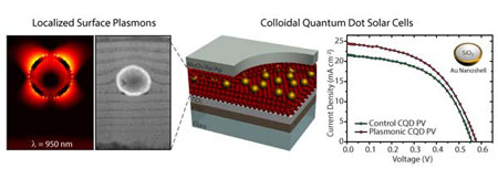 QuantumDotCell