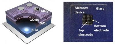 Graphene-QDs-flash-memory-device-img_assist-400x157