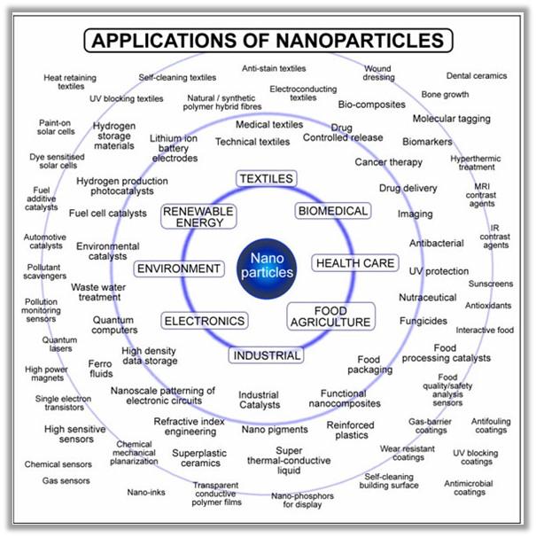 Nano Clothing
