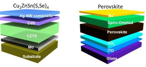 Solar Inks 41-researchersu