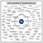 Applications of Nanomaterials Chart Picture1