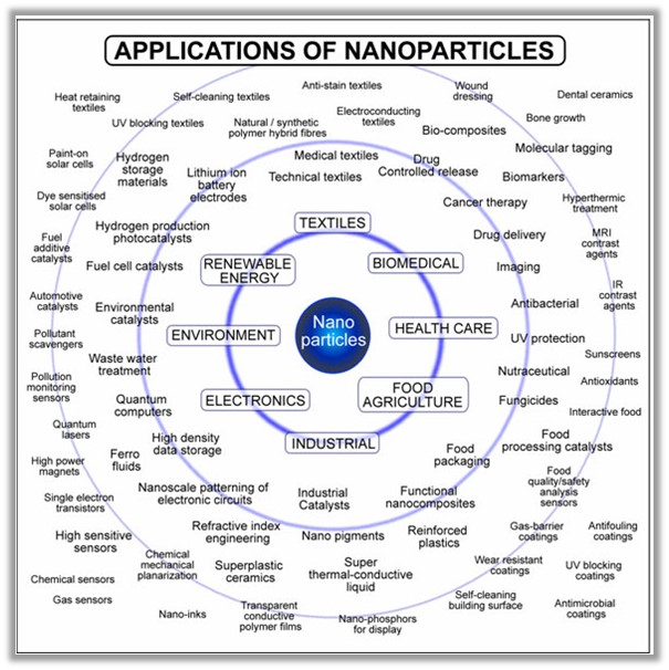 Nanotechnology Could Provide Important Societal And