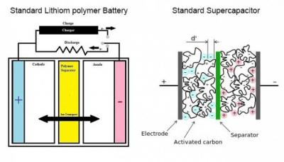 Li-Polymer-battery-vs-supercapacitor-img_assist-400x229