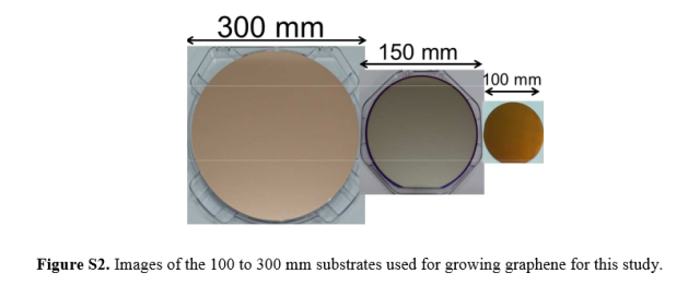 UT German Scale Graphene Wafers 300mmwafers