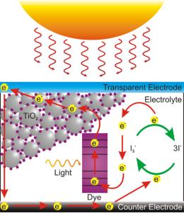 DSC 2 500px-Dye_Sensitized_Solar_Cell_Scheme