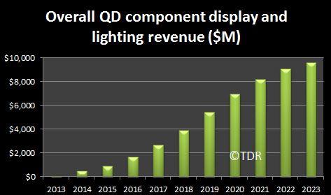 QD-market-forecast-chart