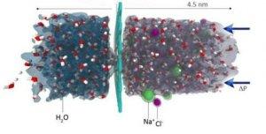 Lockheed simulated-nanoporous-graphene-filtering-salt-ions