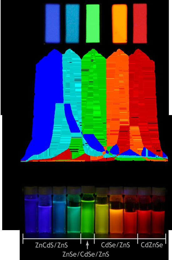 Quantum Dots in Display Technology: U of Waterloo