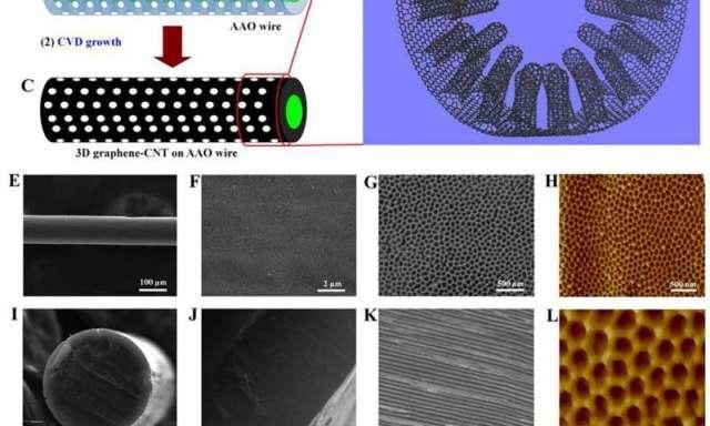 New Nano Material 090415 55e9ed4a96cef