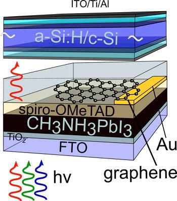 Graphene Silicon Perovskite Solar Cell id41503