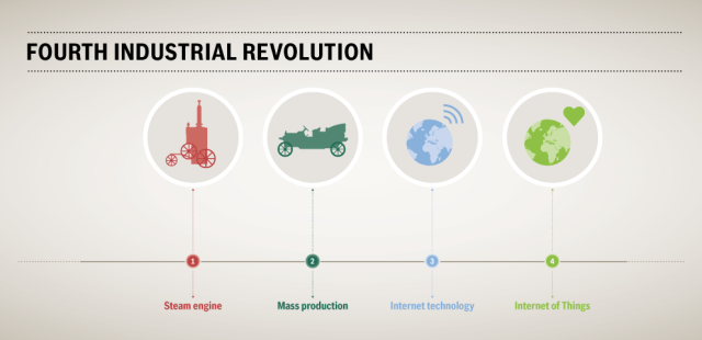essay contest what does the fourth industrial revolution mean to  fourth ir blog 1 industrial revolution 2