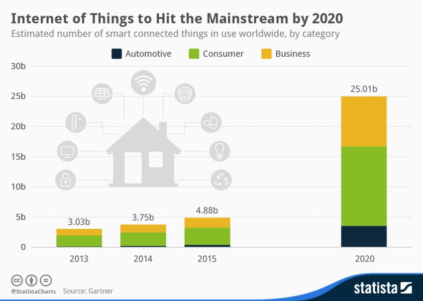Internet of Things IOT fLuhKST2x25RoIh9N6GPL9PVLO-fL16gm_R_UoNyPac