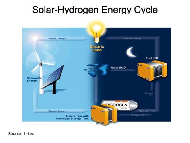 Solar Fuel Cell U of T energy_cycle