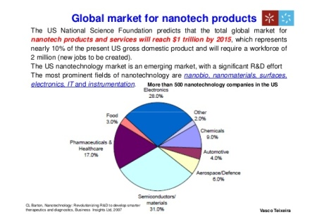 Global Nanotech Pie Chart 041316 opportunities-and-challenges-in-nanotechnologybased-food-packaging-industry-v-teixeira-3-638