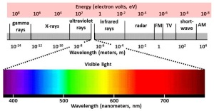 Light Ranges 042016 electromagnetic-spectrum