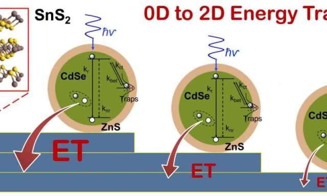 Semi Conductors 040816 quantumdotse