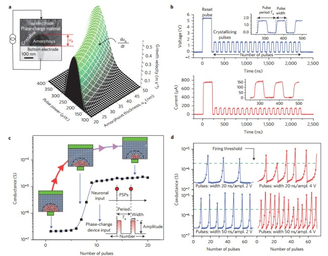 IBM 2 stochastic-neurons-firing