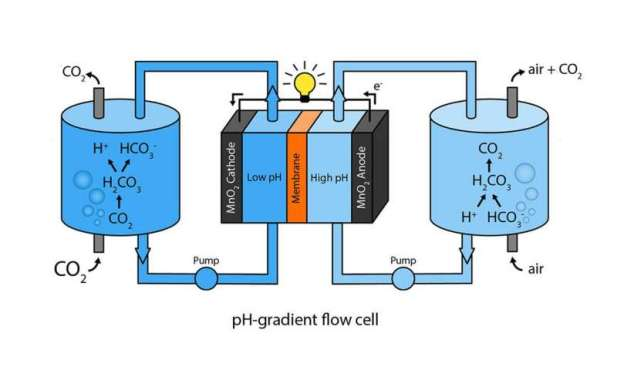 co2flowcell