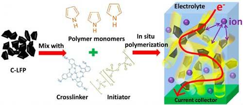 UT Li Io Polymer id46234