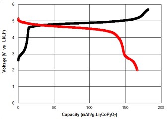 Cathode material with high energy density for all-solid