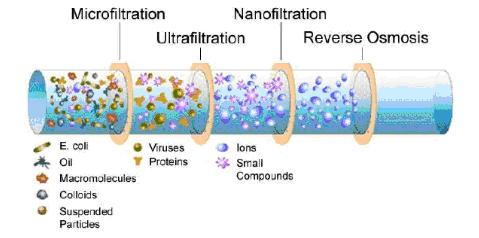 Nanofiltration 2161011_orig