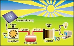 solar-hydrogen-system-illustration
