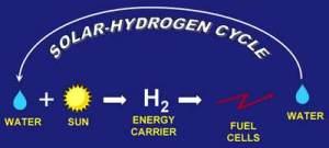 solarhydrogen