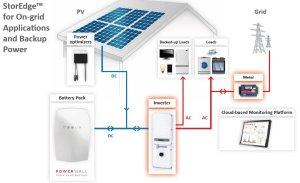 SolarEdge-Tesla-Powerwall