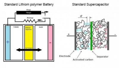 The Coming Battery Revolution: Graphene and Batteries «