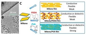 mxene-polymer-nanocomposite-material