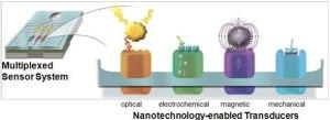 Nano Sensors id25891