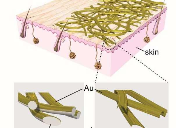 Nano Skin breathablewe