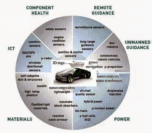 Uses of Nano car