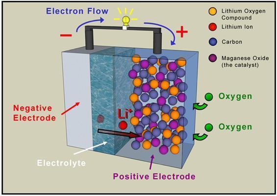 lithium-air-battery (1)
