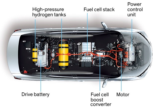 The Fuel Tank of Tomorrow – A Super Capacitor? +YouTube Video «