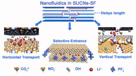 Nanofluidic id48859_1