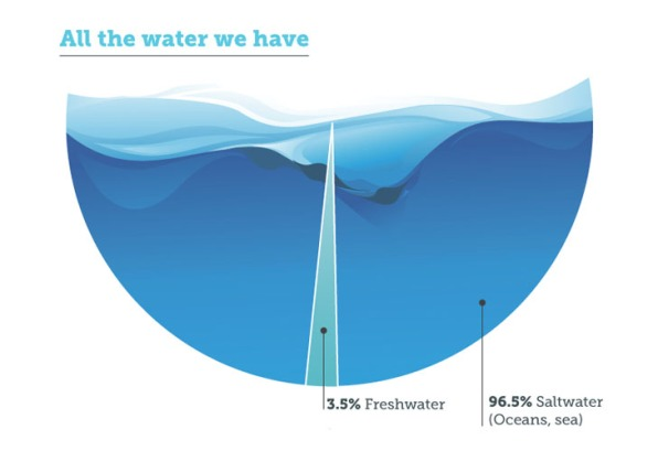 All the Water we have Energy-recovery-desalination-1
