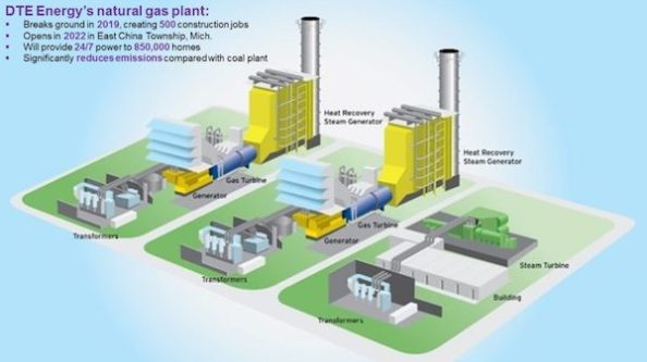 Bad New Renewable Energy dte-energy-gas-plant-1170x658