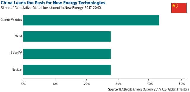 Battery Investors 7 china-leads-push-for-new-energy-technologies-lg-11272017