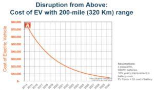 tony-seba 2 -ev-cost-curve