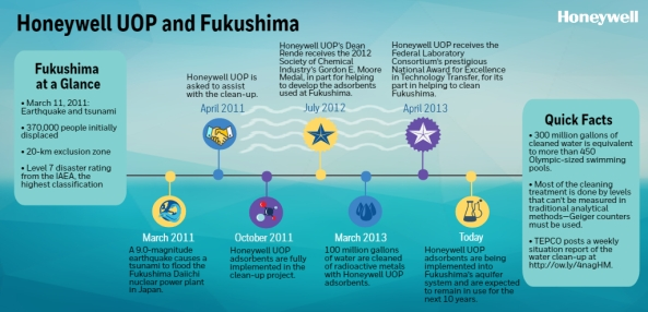 Fukushima 1 Infographic jpg