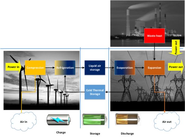 schematic-of-liquid-air-energy-storage-laes-system