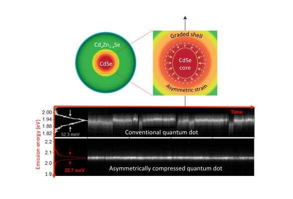 squashed quantum dot morestableli