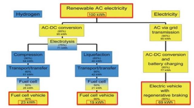 Lithium vs Hydrogen – EV's vs Fuel Cells – A New Perspective