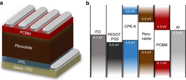 Structure-of-perovskite-solar-cells-a-Device-architecture-and-b-energy-band-diagram