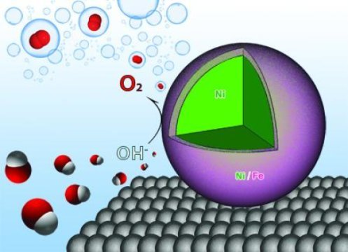 NAno particles for hydrogen 190319121737_1_540x360